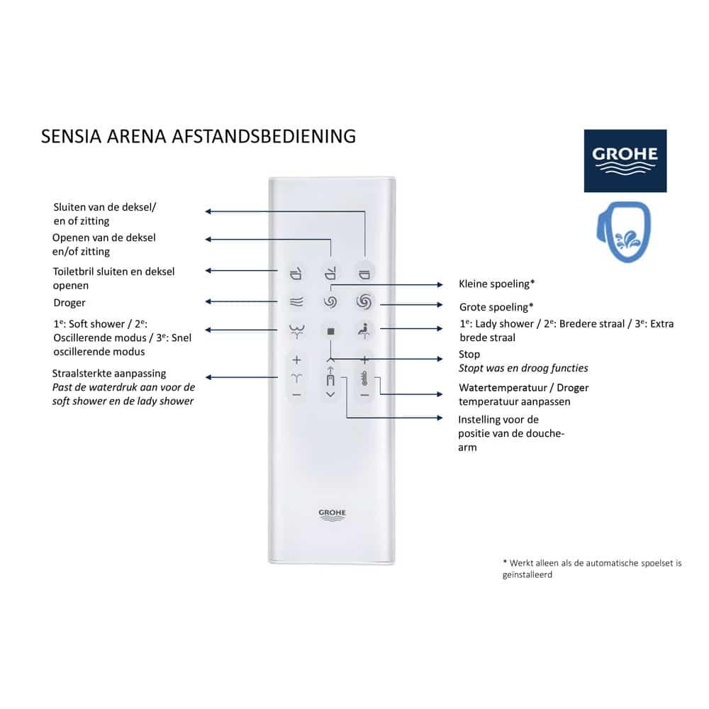 uitleg-grohe-Sensia-Arena-Afstandsbediening